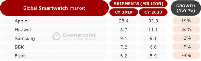 Huawei a enregistré la progression la plus importante en 2020 © Counterpoint
