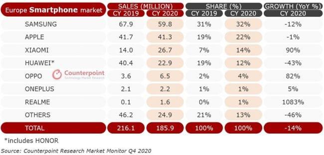 Ventes smartphones 2020 Europe