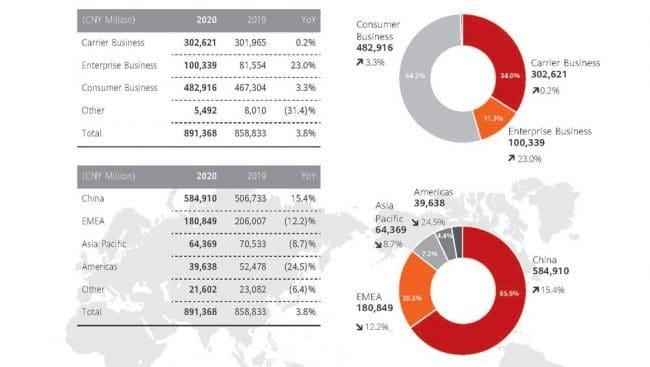 Huawei bilan annuel 2020