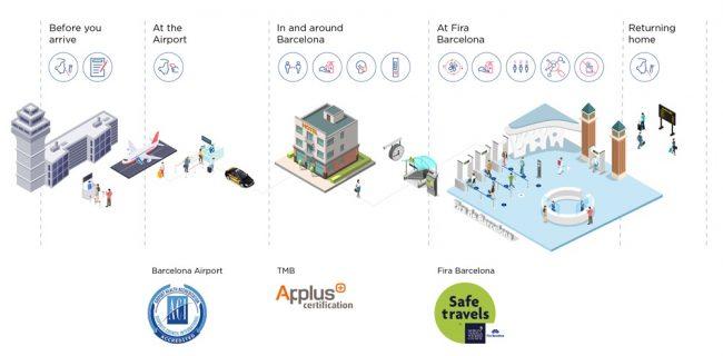 La GSMA a présenté ses mesures sanitaires pour le MWC 2021 © GSM Association