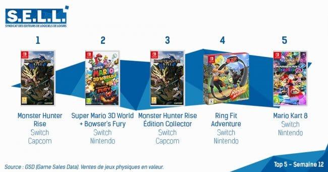 Top 5 des meilleures ventes de jeux vidéo en France en S12