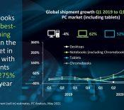 Les ventes de Chromebook ont bondi de 275 % au premier trimestre 2021