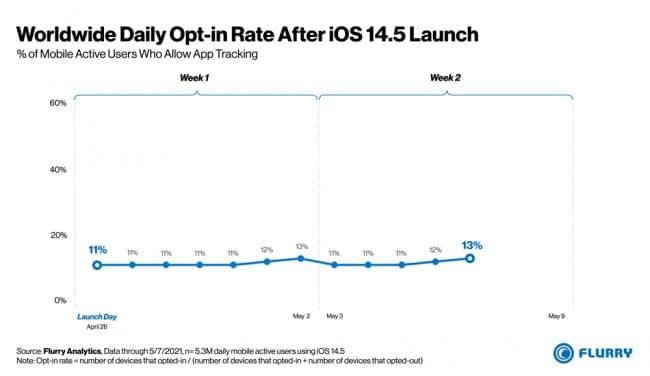 iOS 14 suivi publicitaire