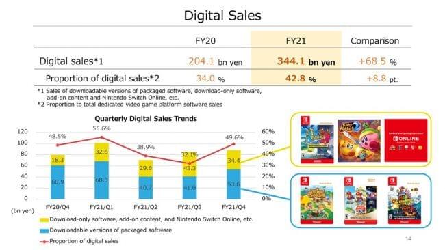 Résultats Nintendo 2020/21