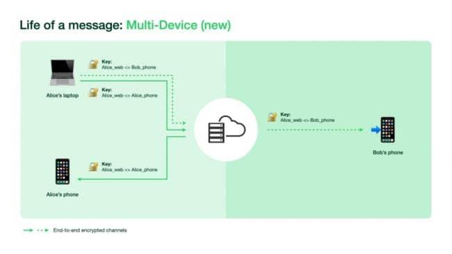 La nouvelle architecture multi-appareils © Facebook