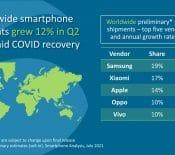 Ventes desmartphones (Canalys): Xiaomi passe devant Apple etdevient ledeuxième constructeur mondial