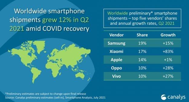 Ventes smartphones Q2 2021