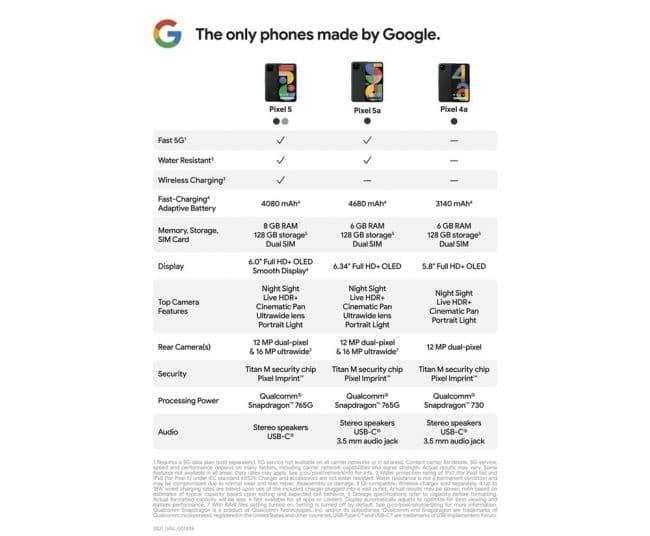 Comparaison Pixel 5a, Pixel 5 et Pixel 4a