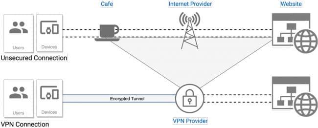 Connexion non sécurisée et connexion VPN ©Google