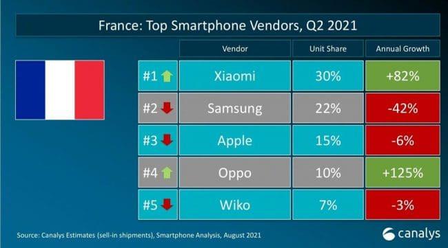 Ventes smartphones Q2 2021 France