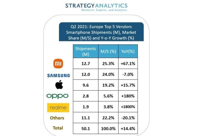 © Strategy Analytics via Business Wire