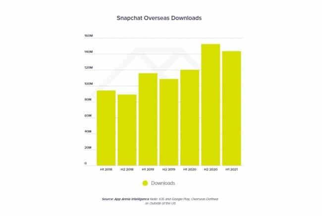 Snapchat téléchargements 2021