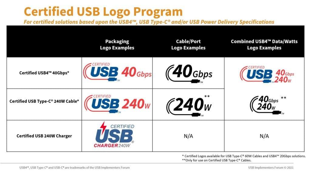 Un exemple de logos certifiés pour les nouvelles spécifications de l'USB-C ©businesswire