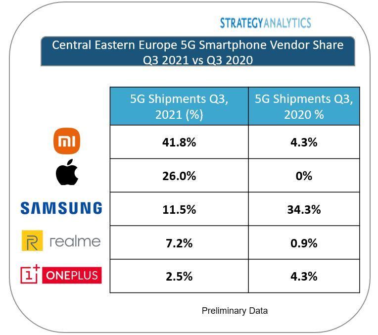 Xiaomi est le premier fournisseur de smartphones 5G en Europe