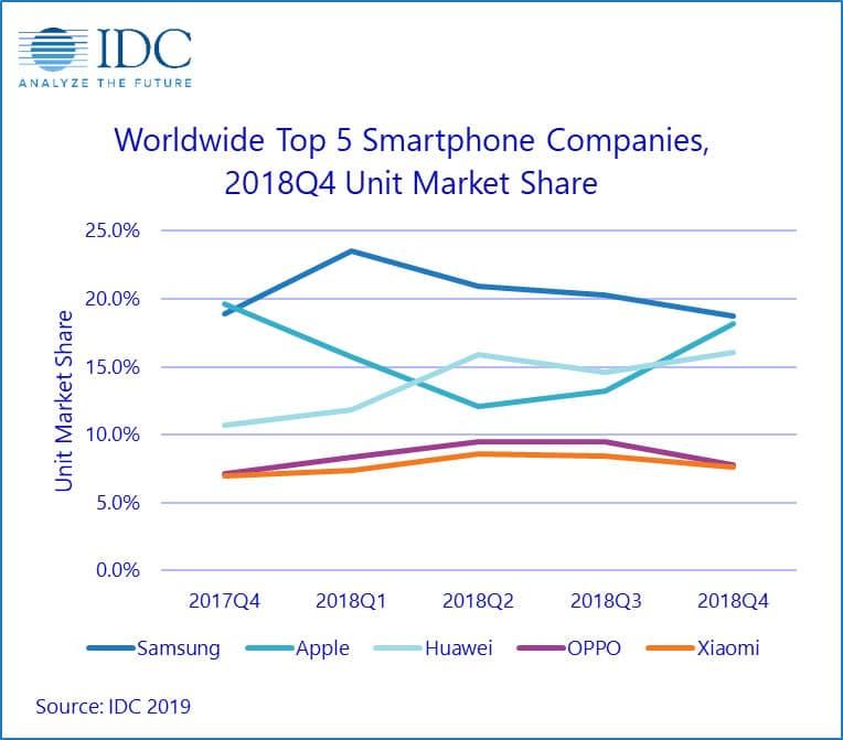 Les ventes de smartphones ont connu une forte baisse en 2018
