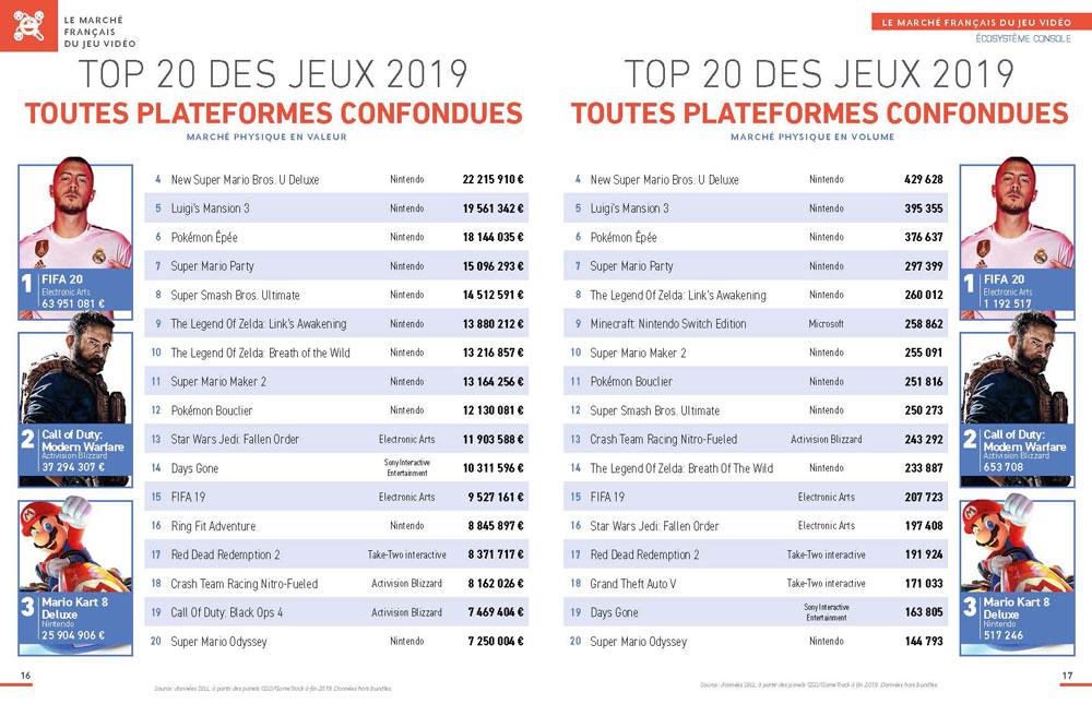 Nintendo domine le classement des jeux vidéo les plus vendus en France en 2019