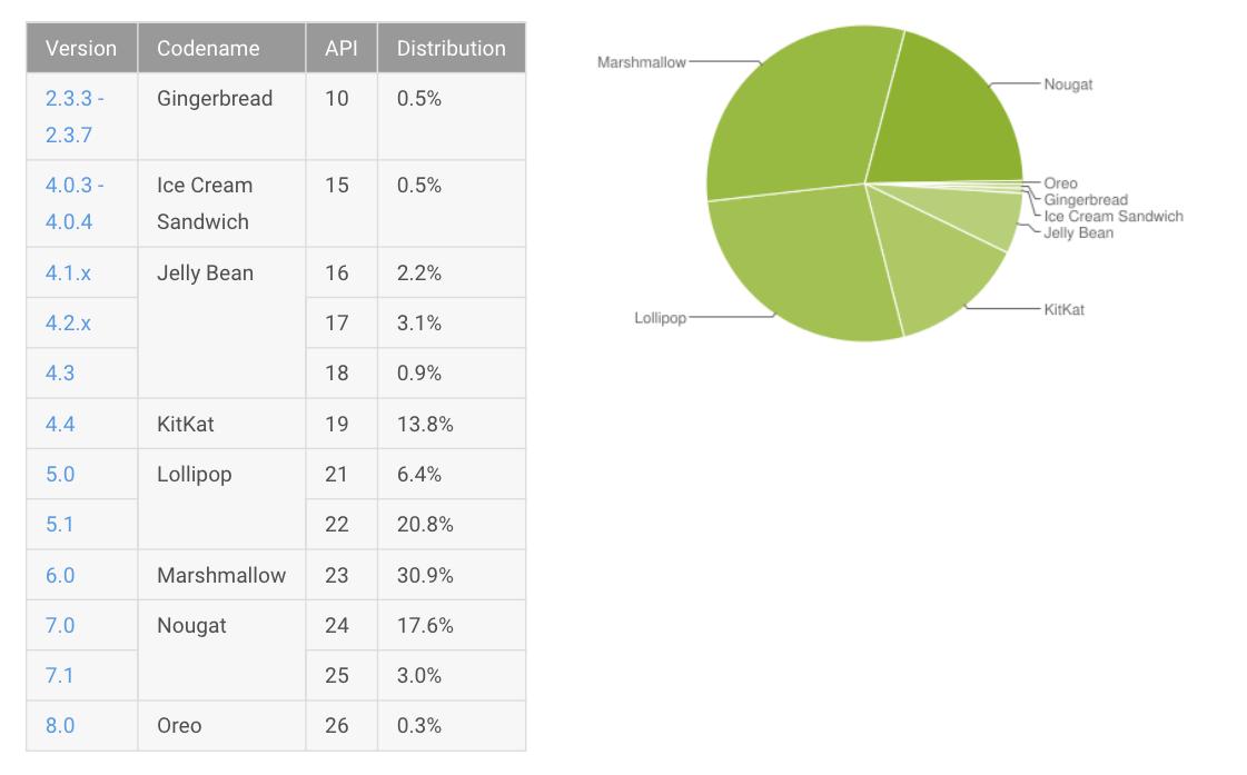 Répartition des versions d'Android : Oreo sur 0,3 % des appareils