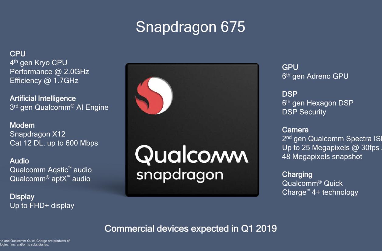 Snapdragon 675 : des nouveaux cœurs Kryo pour les appareils milieu de gamme
