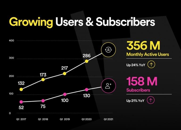Spotify : 158 millions d'abonnés premium et une offre de podcasts payants